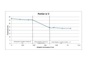 wykres 2 wcim lab 2